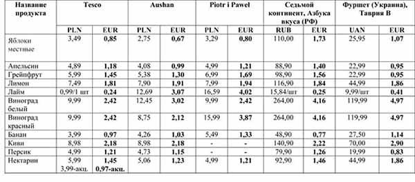 цены на продукты питания в Польше