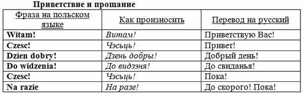Приветствие и прощания на польском с переводом